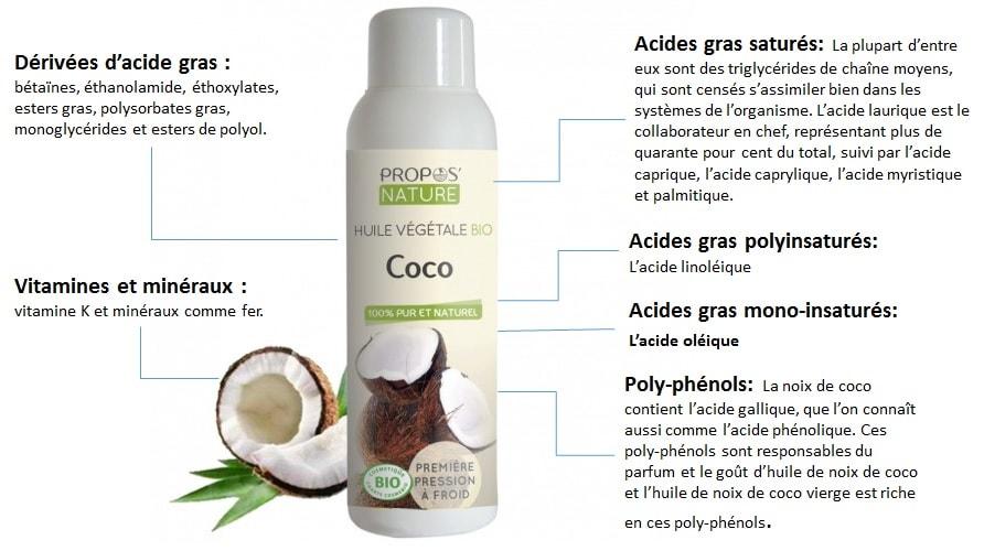 composition huile de noix de coco